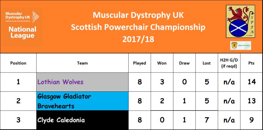 Championship Table M3
