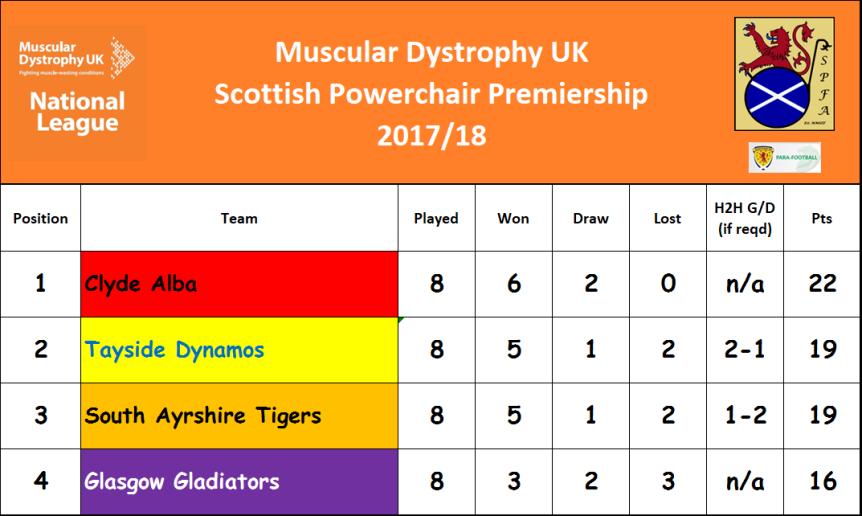 Premiership Table M3