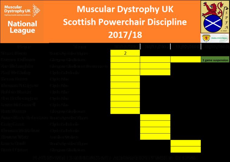SPFA Discipline March 2018